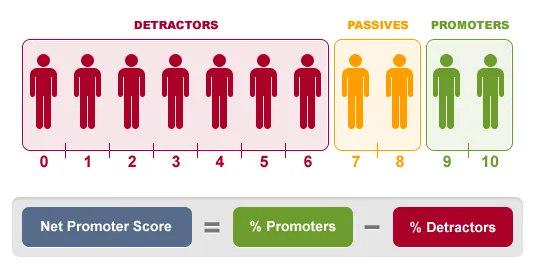 如何衡量企业品牌推广的效果?