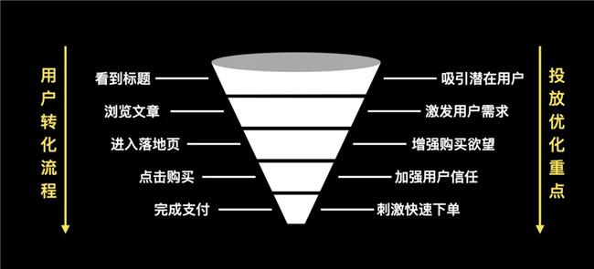 KOL广告投放必经的4个阶段,瓶颈期这样解决!